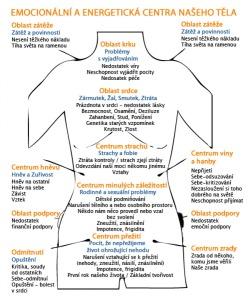energetická centra těla